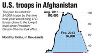 Graphic: U.S. troops in Afghanistan