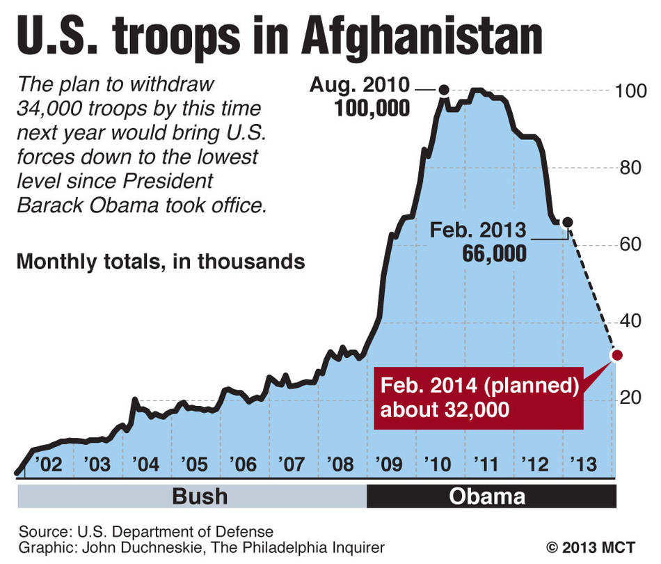 Chart shows the monthly total of U.S. troops in Afghanistan, 2001-  2014 (projected); President Obama is expected to announce a plan to withdraw 34,000 troops by Feb. 2014, in his State of the Union address. MCT 2013<p>