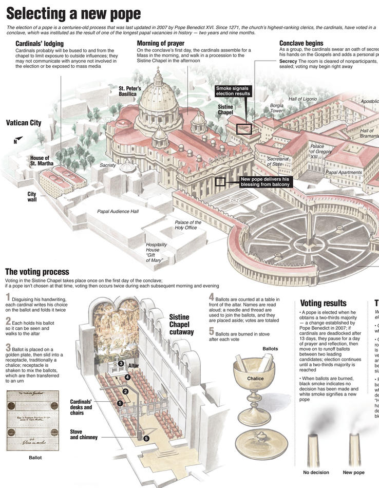 Centerpiece graphic detailing the process for selecting a new Roman Catholic pope; includes a drawing of St. Peter's Basilica, St. Peter's Square and the Sistine Chapel. Los Angeles Times/MCT 2013<p>