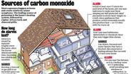 Sources of carbon monoxide in the home