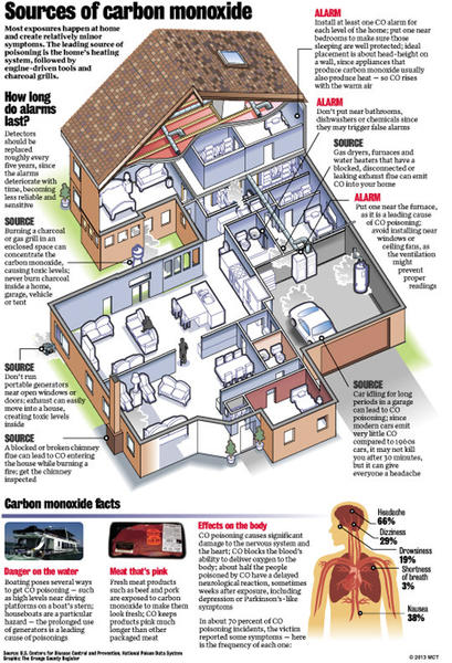 Centerpiece graphic showing a cutaway of a house highlighting areas where sources of carbon monoxide can lead to poisoning and death; includes other sources of CO poisoning and affects on the human body. The Orange County Register 2013