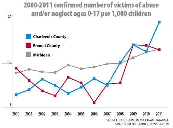 The long-term trend for child abuse per capita has increased during the past decade in both Michigan and the region.