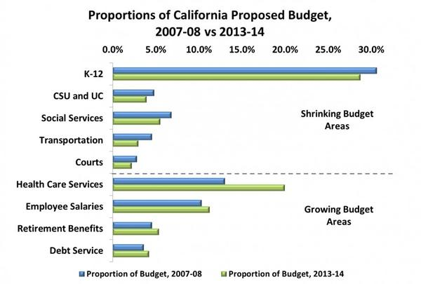 A chart released Tuesday shows California's budget is being increasingly dedicated to covering employee costs.