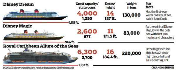 Chart: Comparison of Disney cruise ships