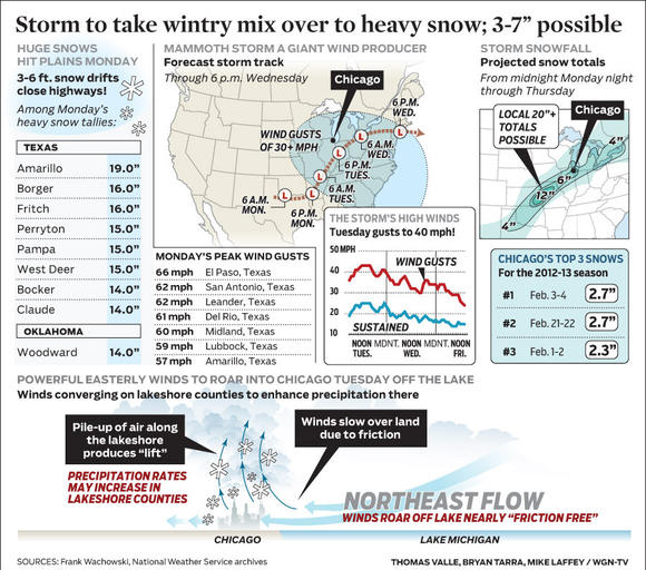 Storm to take wintry mix