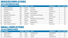 Lehigh Valley's Top Workplaces 2013: The complete list