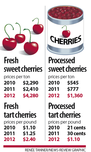 GRAPHIC: Cherry costs 2012-2012