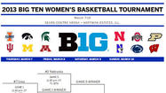 2013 Big Ten women's basketball bracket