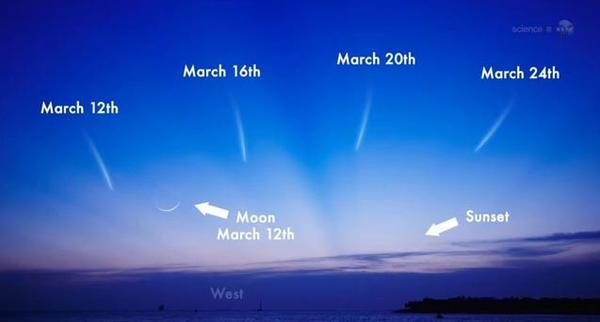 NASA explains where to spot the Comet PANSTARRS in the evening sky in March.