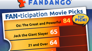 "Online ticket seller Fandango has come up with a new metric for measuring the ""buzz"" around upcoming movies."