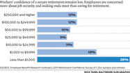The economy is improving and so is employment, but workers' optimism about a comfortable retirement has fallen to a new low, according to the annual Retirement Confidence Survey released Tuesday.
