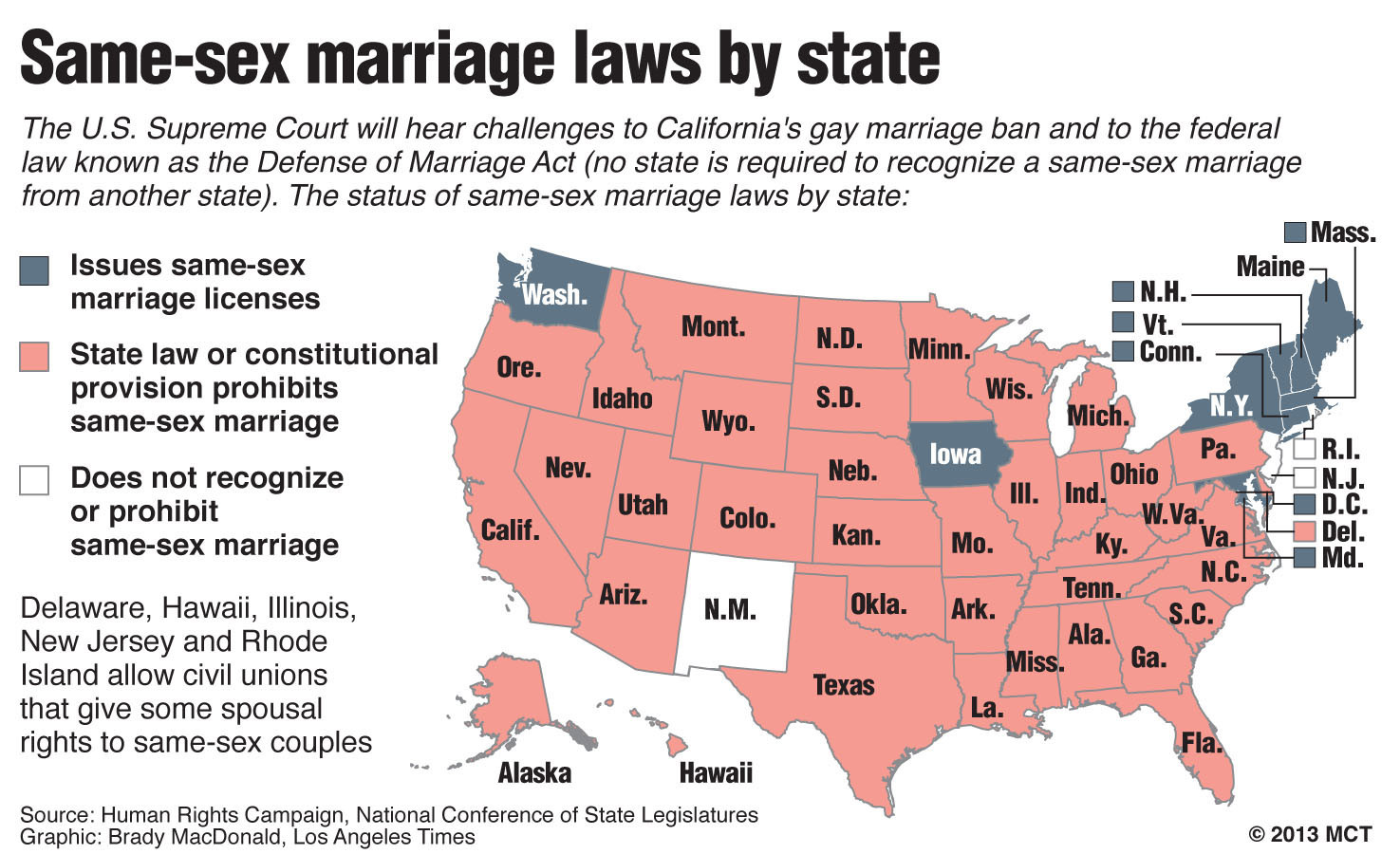 Same sex marriage legalities