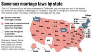 Graphic: Same-sex marriage laws by state