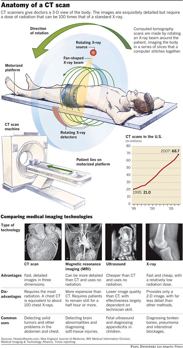 Anatomy of a CT scan - LA Times