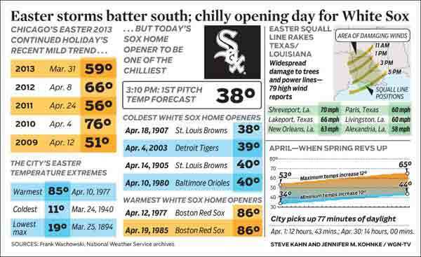 Monday's home opener for the White Sox could be the coldest ever.