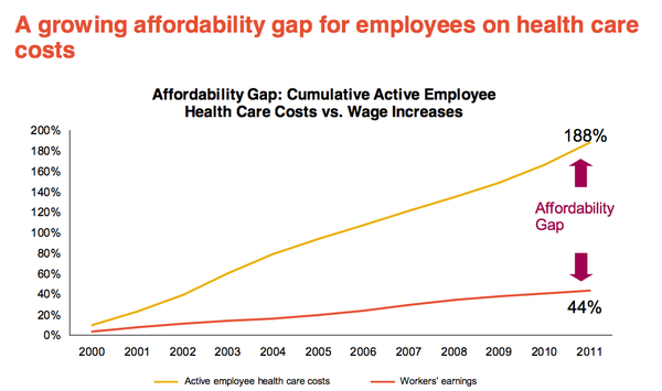 Healthcare costs are rising much faster than wages, according to the 2011 Towers Watson Health Care Trend Survey.