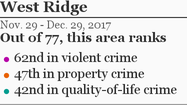 More West Ridge crime »