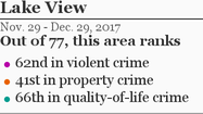 More Lake View crime »