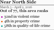 More Near North Side crime »