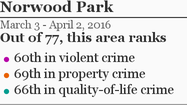 More Norwood Park crime »