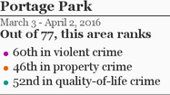 More Portage Park crime »