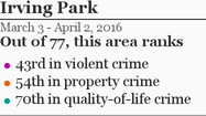 More Irving Park crime »
