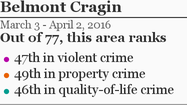 More Belmont Cragin crime »