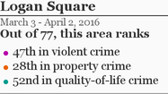 More Logan Square crime »