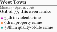 More West Town crime »