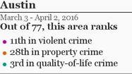 More Austin crime »