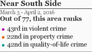 More Near South Side crime »