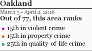 More Oakland crime »