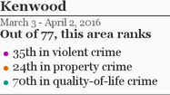 More Kenwood crime »