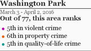 More Washington Park crime »