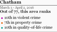 More Chatham crime »