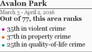 More Avalon Park crime »