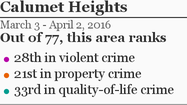 More Calumet Heights crime »