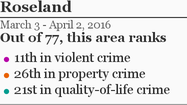 More Roseland crime »