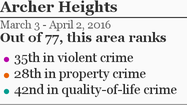 More Archer Heights crime »