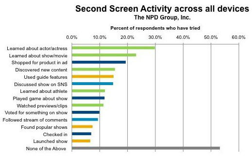 A new study from the NPD Group shows that although 87% of U.S. consumers reported using another screen while watching TV, a minority are using the applications specifically designed for the programs they're watching.