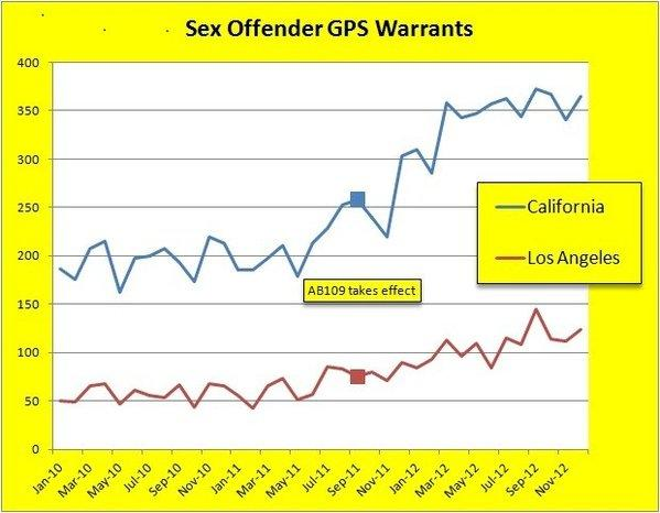 New data show sharp increases in the frequency of paroled sex offenders escaping electronic monitoring by the state since reduced penalties took effect Oct. 1, 2011. Here are the monthly totals of GPS arrest warrants issued for California, and just Los Angeles County.
