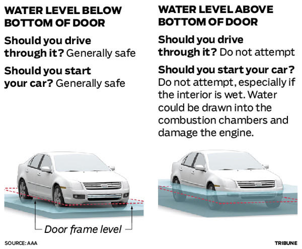 If there is any question about how deep floodwater is, experts say avoid driving through it. Beyond that, these guidelines apply.