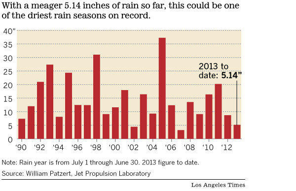 Los Angeles rainfall totals since 1990.