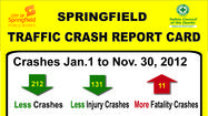 SPRINGFIELD, Mo. - The city of Springfield has just released its latest Crash Report Card, a snapshot of traffic incidents and wrecks through November 2012.