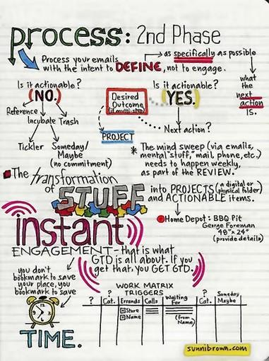 """Author Sunni Brown says that doodling, demonstrated by this """"infodoodle,"""" can encourage focus, relaxation, problem-solving, creativity, insight, synthesis, innovation and information retention."""