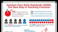 Chicago (April 25, 2013) –  ETA hand2mind today released the new Common Core Fractions solution, a collection of flexible, scalable resources and tools designed to tackle one of the most significant shifts in Elementary Mathematics as directed by the Common Core State Standards (CCSS). As the leading provider of hands-on learning solutions for P–12 teachers, ETA hand2mind designed the collection to focus on professional development and training for teachers while creating both digital tools and physical manipulatives to help students see fractions as numbers.