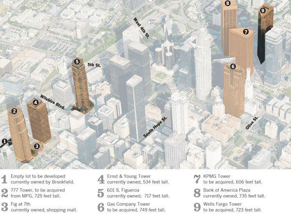 Brookfield Office Properties of New York will own five of the 10 tallest skyscrapers in downtown Los Angeles once its deal with MPG Office Trust closes. Here's a look at what Brookfield will own downtown.