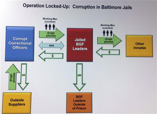 A poster displayed at the U.S. Attorney's office April 23 shows how investigators allege a prison gang arranged for contraband to be delivered to gang members in the Baltimore City Detention Center.