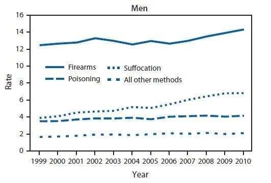 Trends in age-adjusted suicide rates among men 35-64 years
