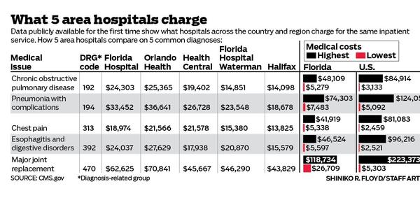 Data publicly available for the first time show what hospitals across the country and region charge for the same inpatient service.